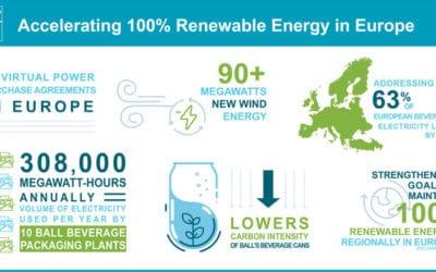 Ball Signs Agreements to Strengthen 100% European Renewable Energy Goals