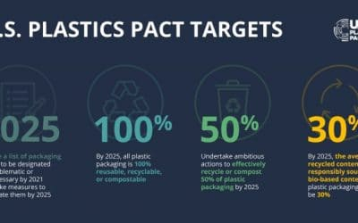 PakTech Joins U.S. Plastics Pact, What it Means and Doesn't Mean for Helping the Environment